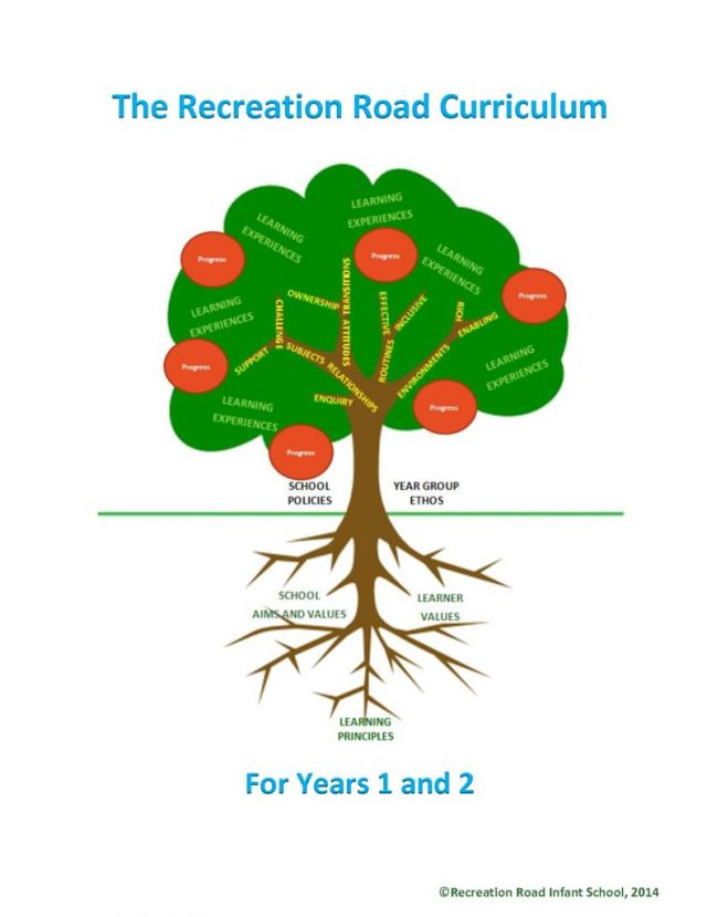 thumbnail of Recreation-Road-Curriculum-for-Years-1-and-2